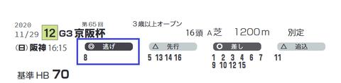「脚質データ」京阪杯