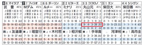 ココロノトウダイ(丸山騎手)