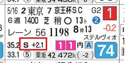 ダノンスマッシュ(京王杯SC)