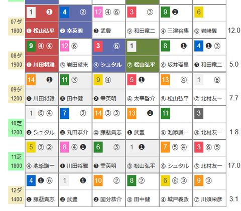 京都の「HBリスト」1