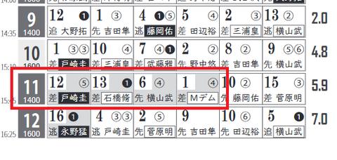 東京11R0