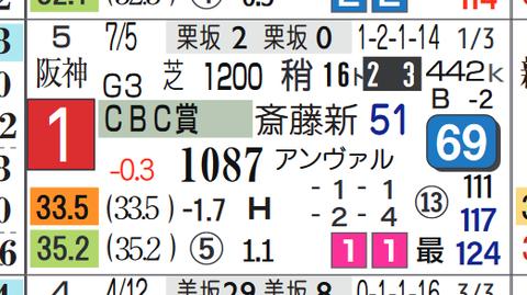 ラブカンプー(CBC賞)