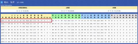 松山弘平騎手2