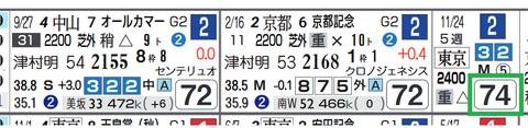 カレンブーケドール(昨年のジャパンC)
