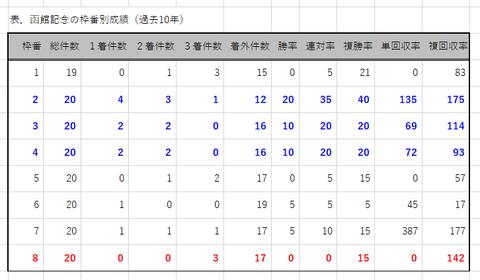 函館記念の枠番別成績