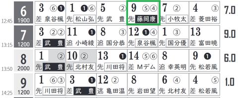 中京6R0