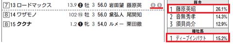 ロードマックス(厩舎=◎、種牡馬=◎」)