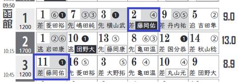 函館3R0