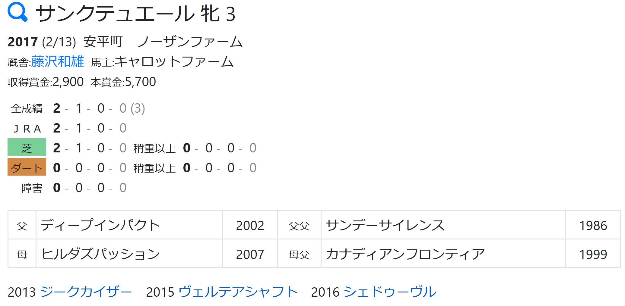 馬 桜花 賞 登録