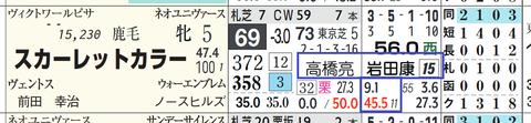 スカーレットカラー(「騎手×厩舎成績」)