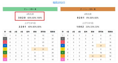 福島の馬場傾向2