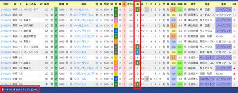 安田隆行厩舎3