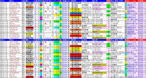 「データパック」七夕賞