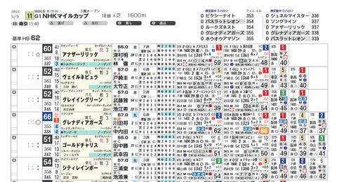 NHKマイルCの想定(ライト版・ヨコ)