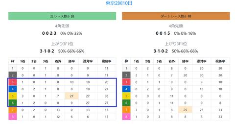 東京競馬場の馬場傾向