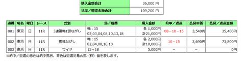 NHKマイルCの馬券