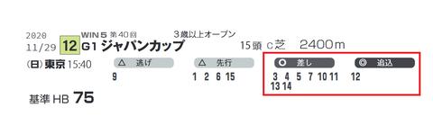 「脚質データ」ジャパンC