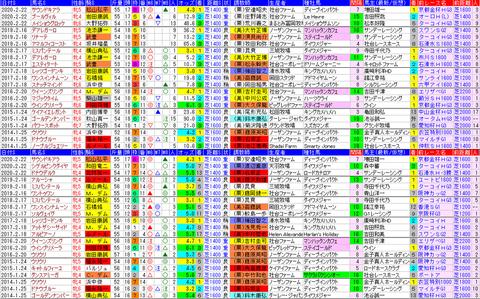 「データパック」京都牝馬S