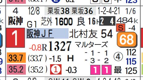 レシステンシア(阪神JF)