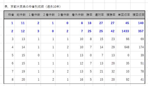 京都大賞典の枠番別成績