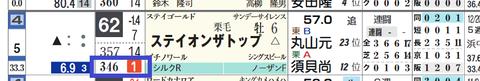 阪神12R3