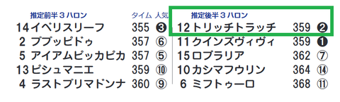 東京8R4