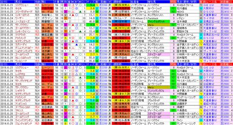 「データパック」宝塚記念