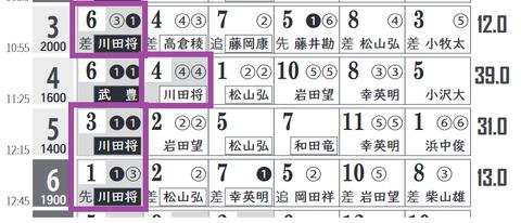 中京3R3