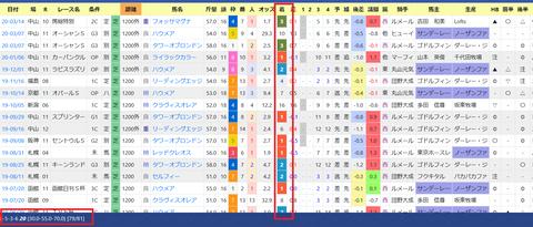 藤沢和雄厩舎3