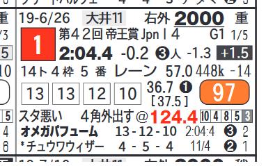 オメガパフューム(帝王賞)