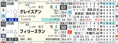 東京8R3