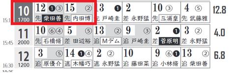 福島10R0