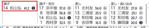 松山騎手×逃げ