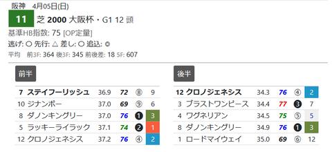 「推定3ハロン」大阪杯