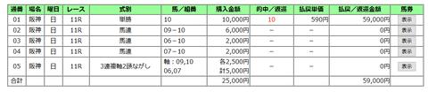 阪神大賞典の馬券