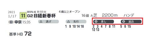 「脚質データ」日経新春杯