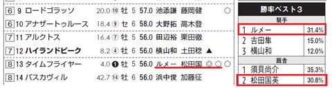 タイムフライヤー(「サンスポZBAT!エイト競馬データシート」)