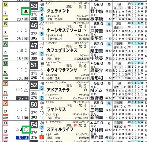 福島8R3