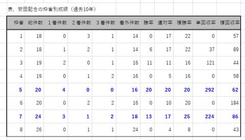 安田記念の枠番別成績