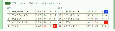 「推定3ハロン」阪神JF
