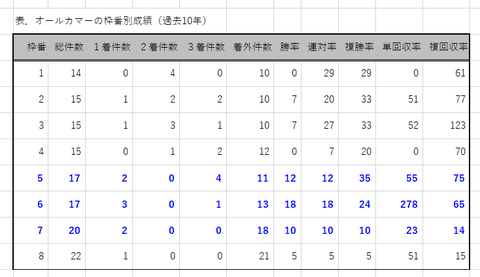 オールカマーの枠番別成績