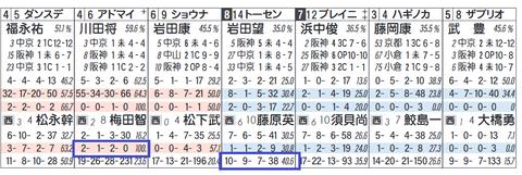 阪神10R3