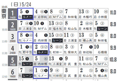 東京1R2
