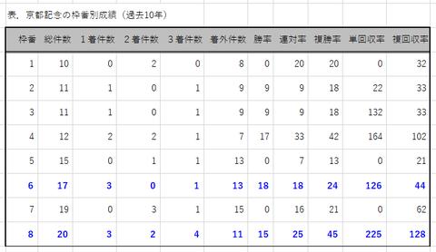 京都記念の枠番別成績