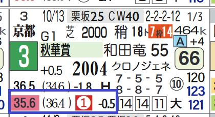シゲルピンクダイヤ(秋華賞)