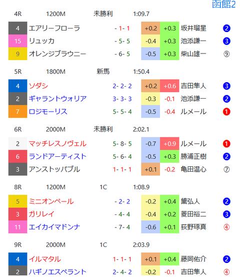 函館の馬場傾向2