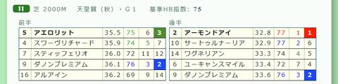 天皇賞(秋)の「推定3ハロン」