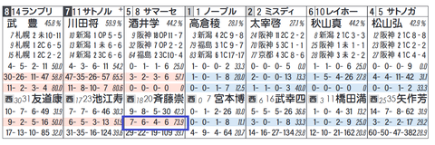 サマーセント(斉藤厩舎)