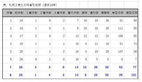 札幌2歳Sの枠番別成績