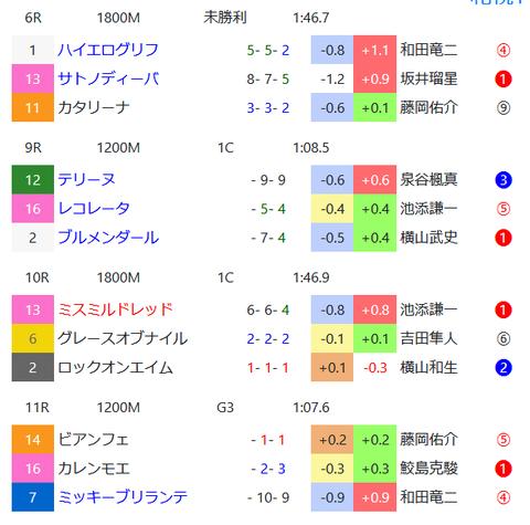 札幌の馬場傾向2